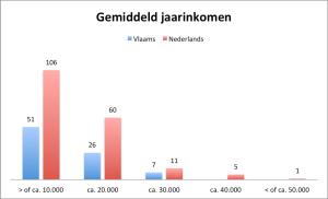67_lauwaert_5. Gemiddeld jaarinkomen VL vs. NL